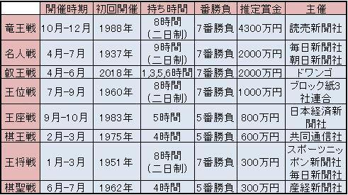 将棋タイトル賞金